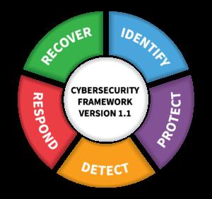 Cybersecurity framework version 1.1